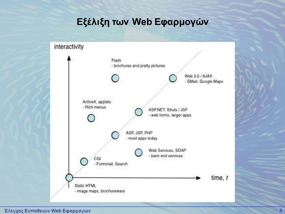 Εξέλιξη των Web Εφαρμογών