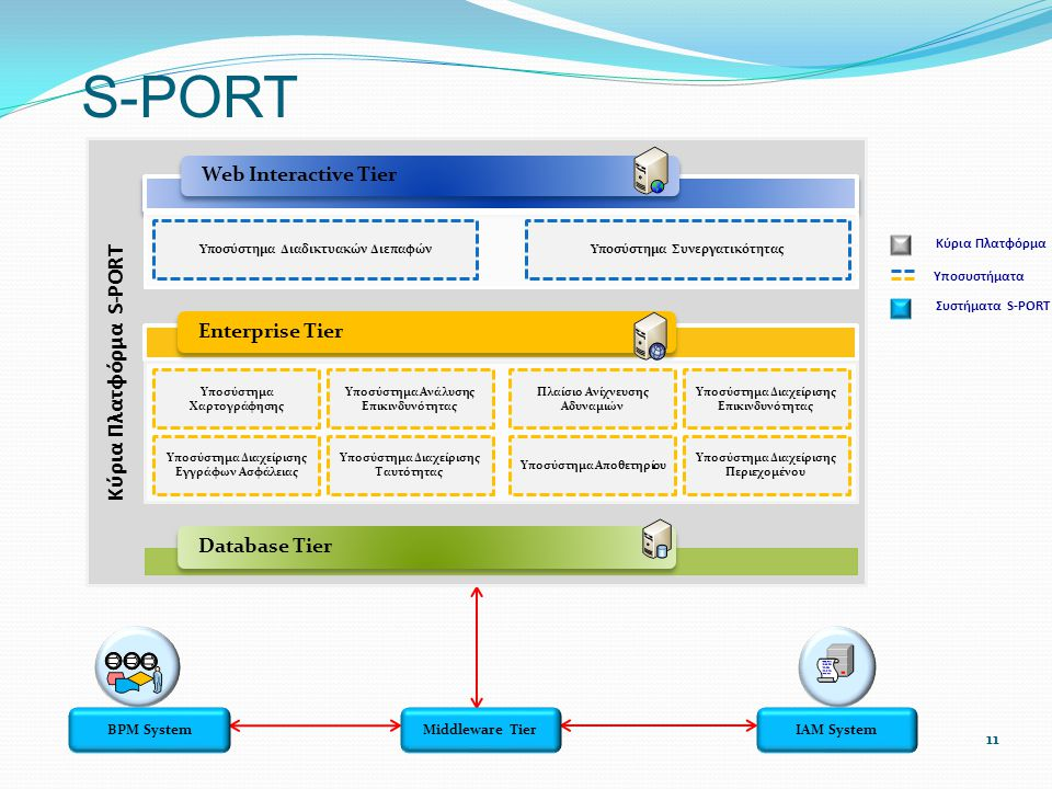 S-PORT Κύρια Πλατφόρμα S-PORT Web Interactive Tier Enterprise Tier