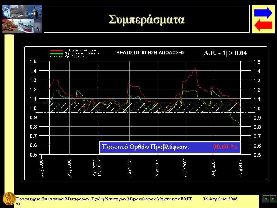 Συμπεράσματα |Λ.Ε. - 1| > 0.04 Ποσοστό Ορθών Προβλέψεων: 90.60 %