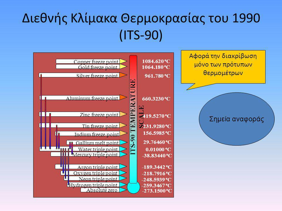 Διεθνής Κλίμακα Θερμοκρασίας του 1990 (ITS-90)