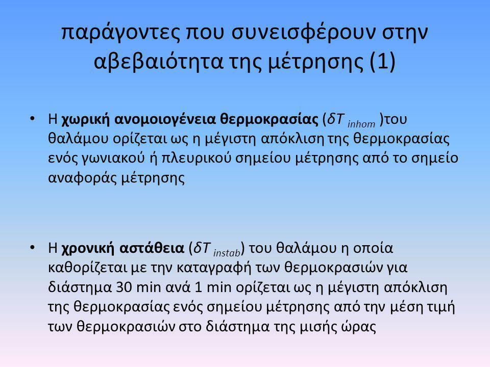 παράγοντες που συνεισφέρουν στην αβεβαιότητα της μέτρησης (1)