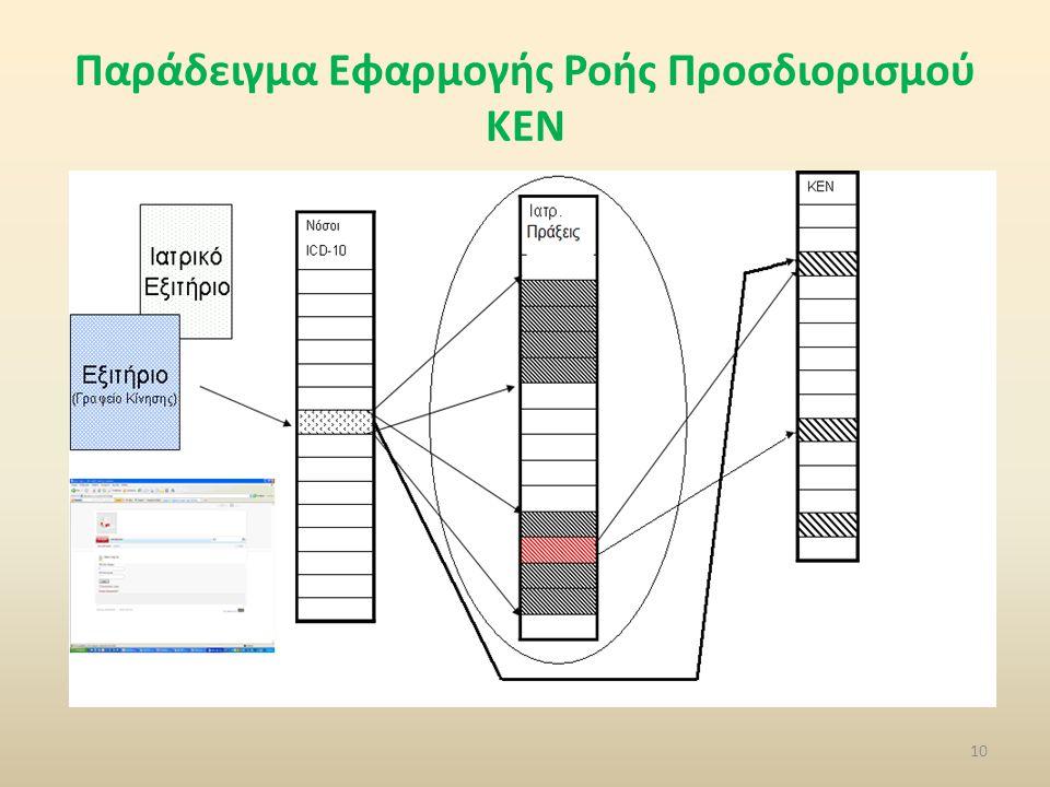 Παράδειγμα Εφαρμογής Ροής Προσδιορισμού ΚΕΝ