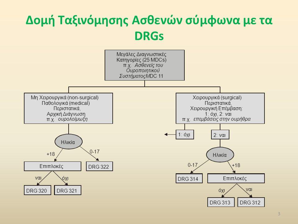 Δομή Ταξινόμησης Ασθενών σύμφωνα με τα DRGs