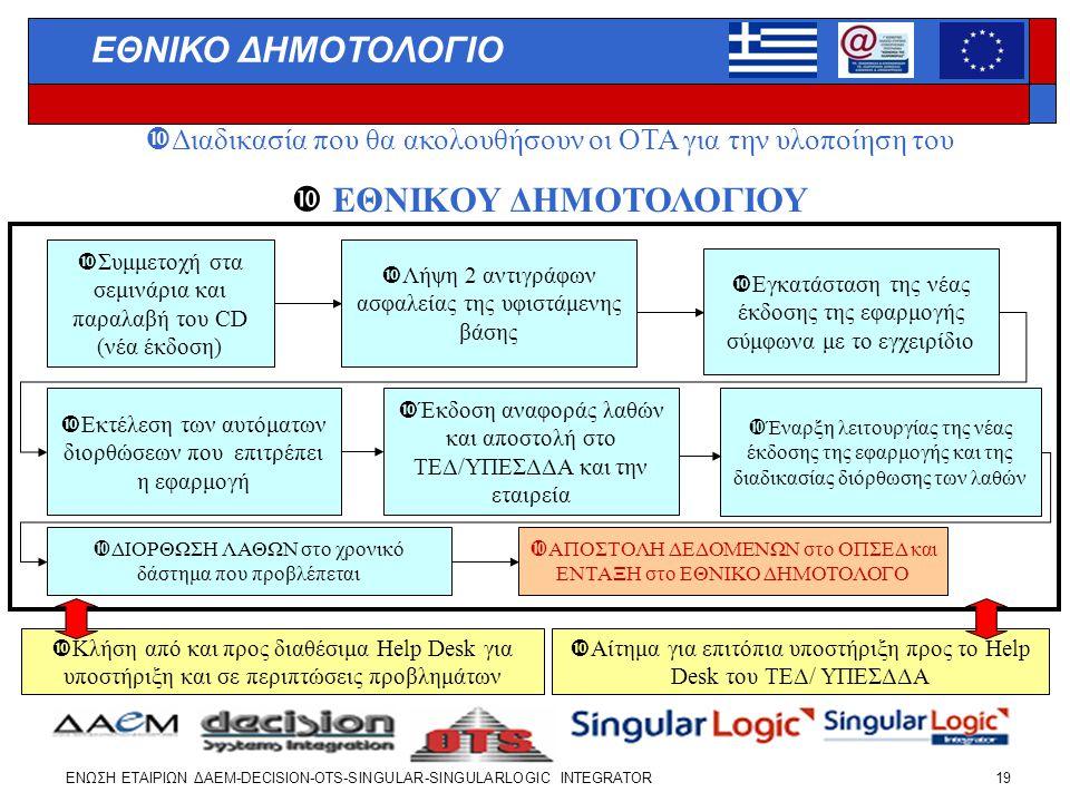Διαδικασία που θα ακολουθήσουν οι ΟΤΑ για την υλοποίηση του