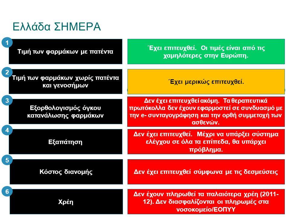 Ελλάδα ΣΗΜΕΡΑ 1 Τιμή των φαρμάκων με πατέντα