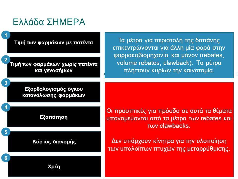 Ελλάδα ΣΗΜΕΡΑ 1. Τιμή των φαρμάκων με πατέντα.