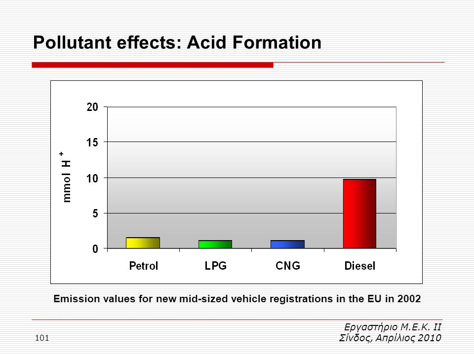 Pollutant effects: Acid Formation