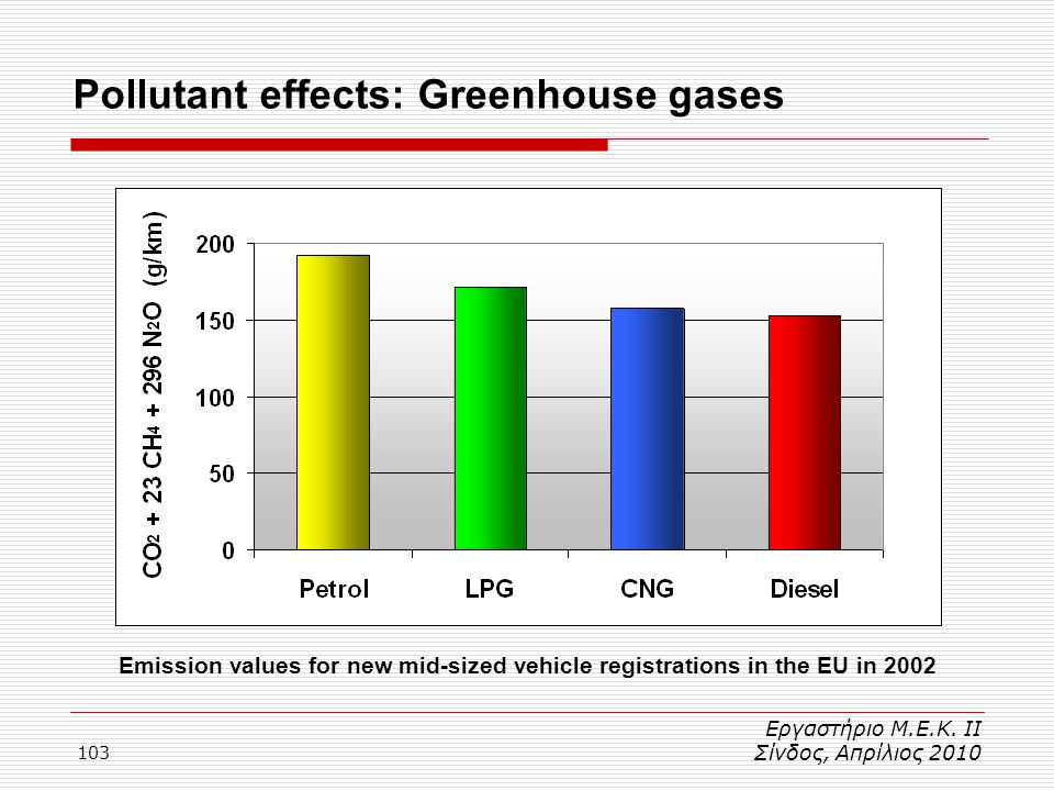 Pollutant effects: Greenhouse gases
