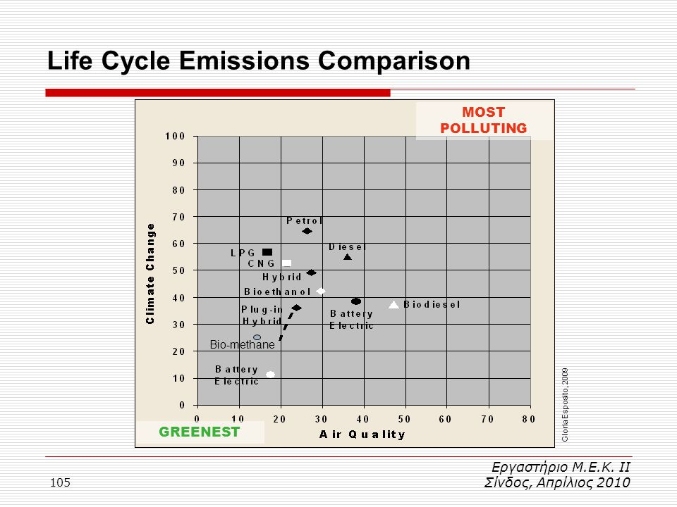 Life Cycle Emissions Comparison