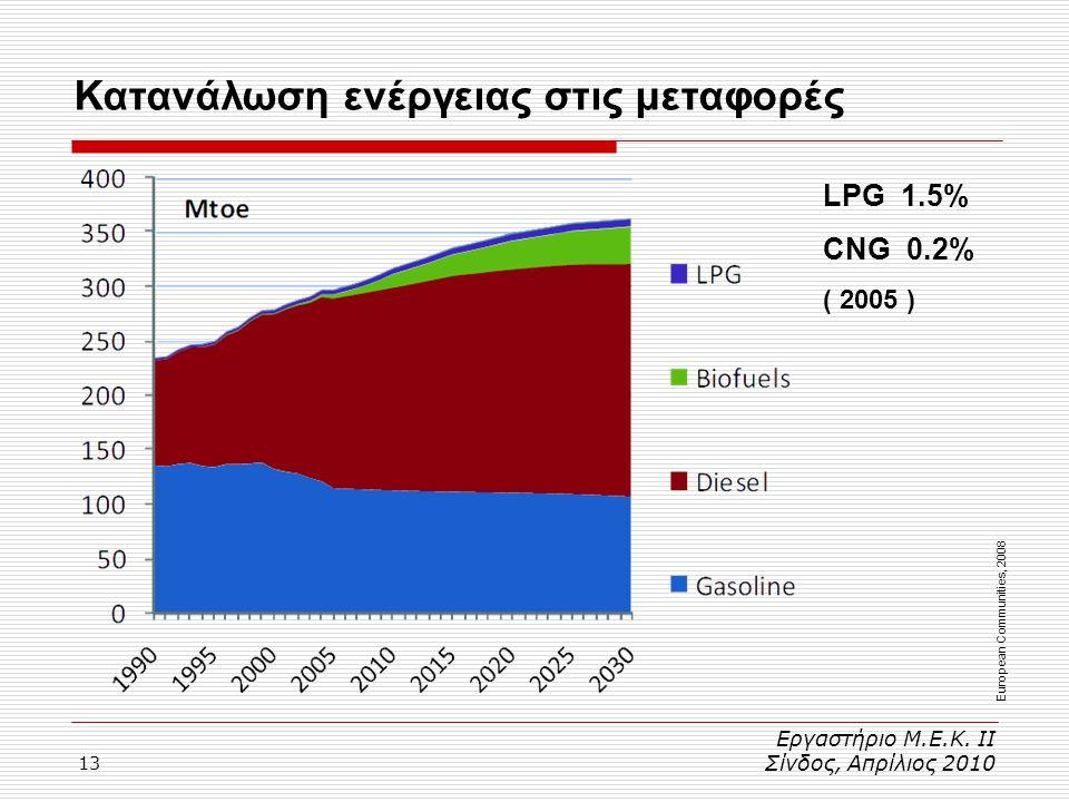 Κατανάλωση ενέργειας στις μεταφορές