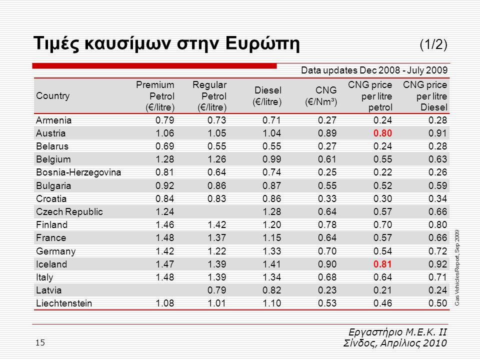 Τιμές καυσίμων στην Ευρώπη (1/2)
