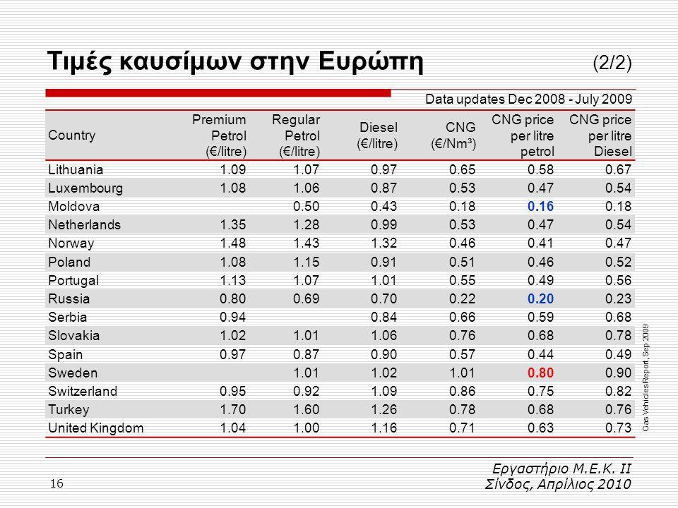 Τιμές καυσίμων στην Ευρώπη (2/2)