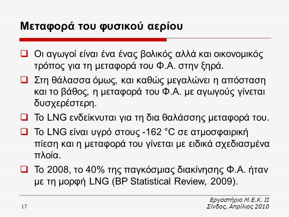 Μεταφορά του φυσικού αερίου
