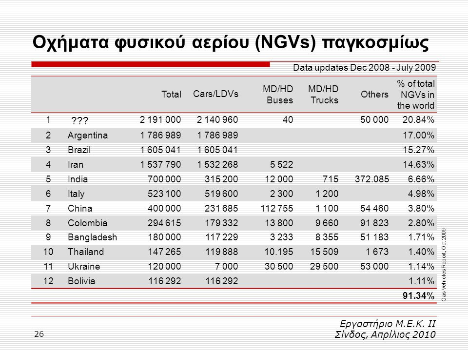 Οχήματα φυσικού αερίου (NGVs) παγκοσμίως