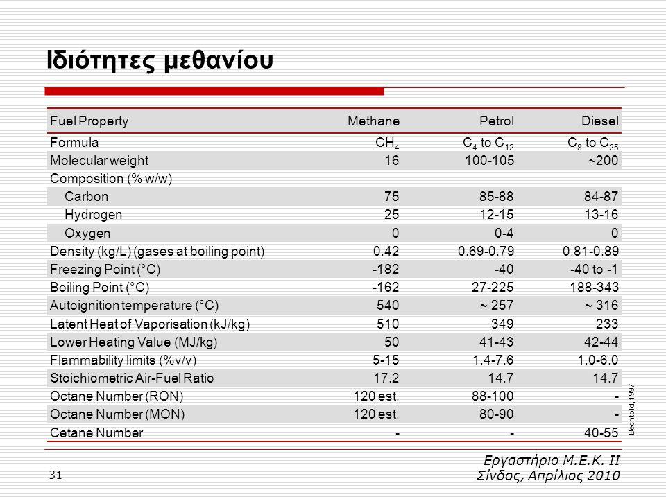 Ιδιότητες μεθανίου Fuel Property Methane Petrol Diesel Formula CH4
