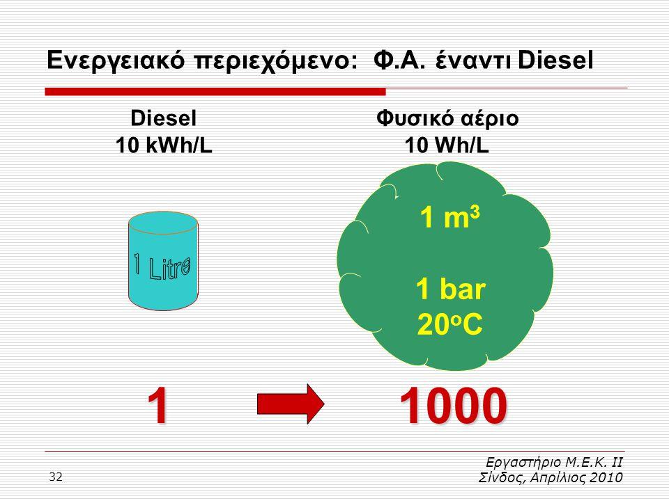 Ενεργειακό περιεχόμενο: Φ.Α. έναντι Diesel