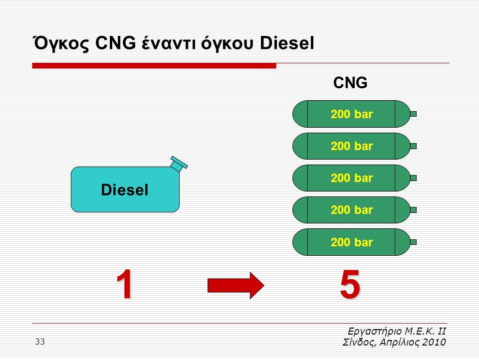 1 5 Όγκος CNG έναντι όγκου Diesel CNG Diesel 200 bar 200 bar 200 bar