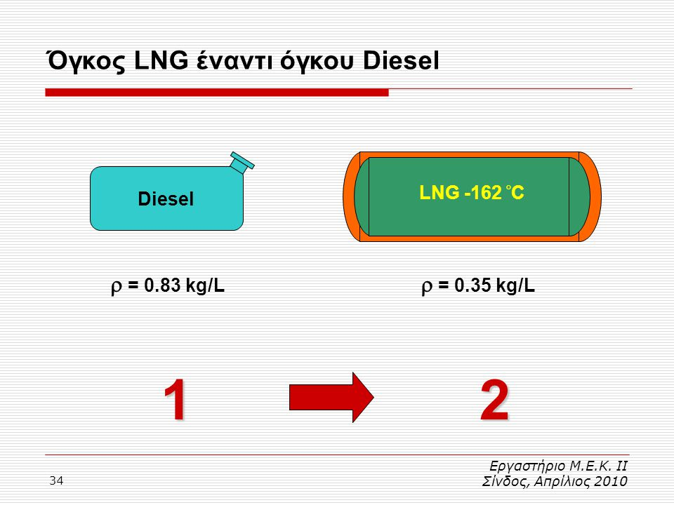 1 2 Όγκος LNG έναντι όγκου Diesel  = 0.83 kg/L  = 0.35 kg/L Diesel
