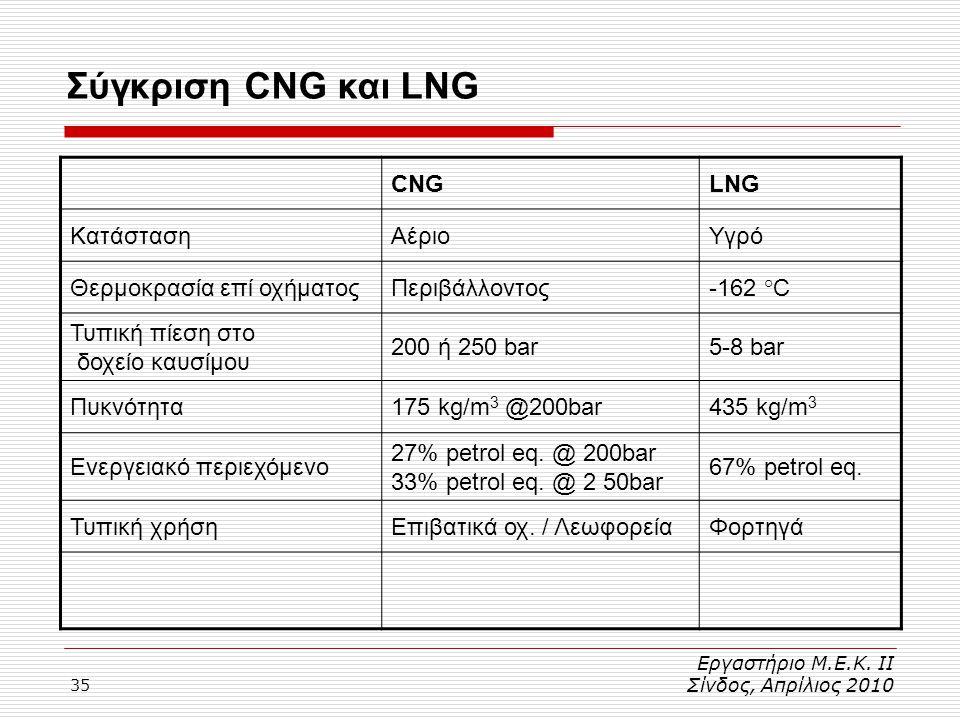 Σύγκριση CNG και LNG CNG LNG Κατάσταση Αέριο Υγρό