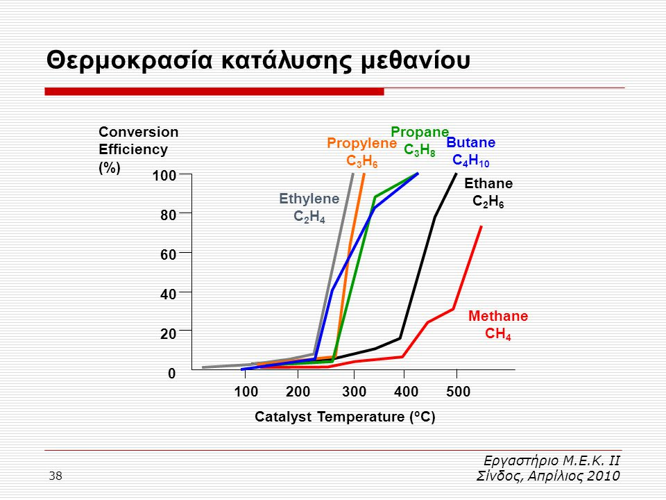 Θερμοκρασία κατάλυσης μεθανίου