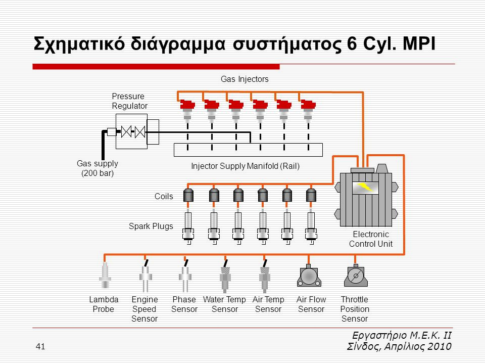 Σχηματικό διάγραμμα συστήματος 6 Cyl. MPI