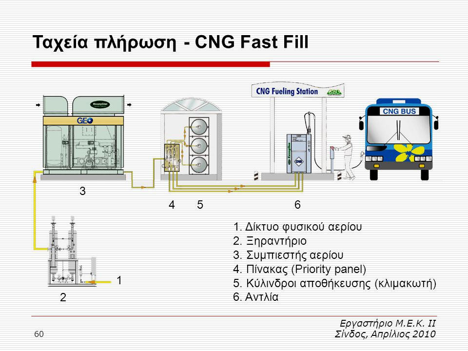 Ταχεία πλήρωση - CNG Fast Fill