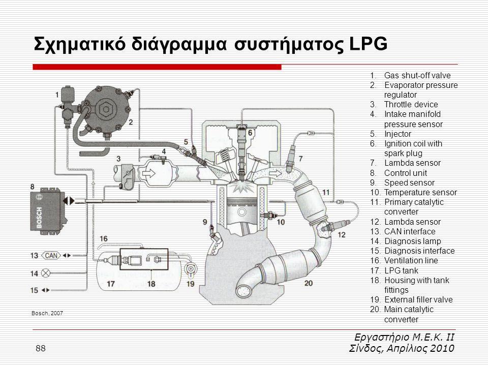 Σχηματικό διάγραμμα συστήματος LPG