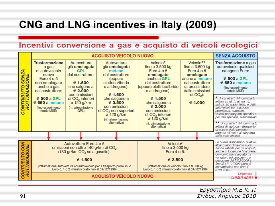 CNG and LNG incentives in Italy (2009)