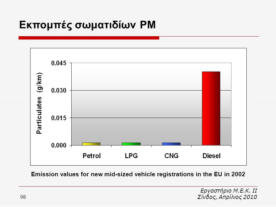 Εκπομπές σωματιδίων PM