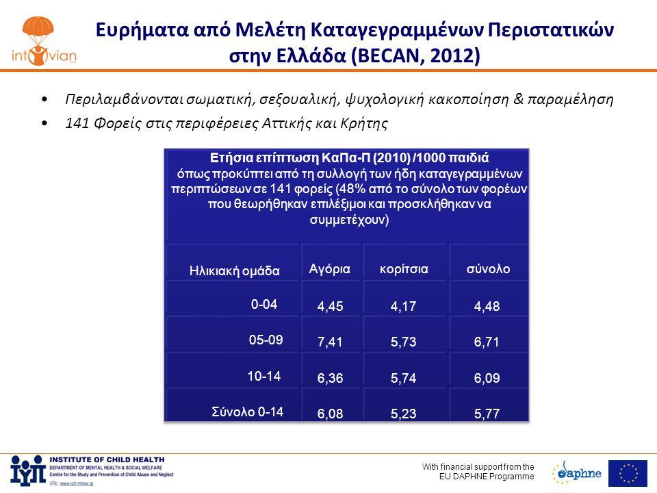Ετήσια επίπτωση ΚαΠα-Π (2010) /1000 παιδιά