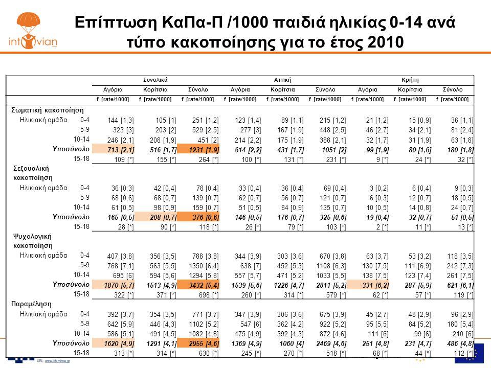 Επίπτωση ΚαΠα-Π /1000 παιδιά ηλικίας 0-14 ανά τύπο κακοποίησης για το έτος 2010