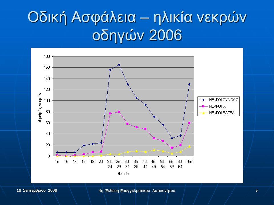 Οδική Ασφάλεια – ηλικία νεκρών οδηγών 2006