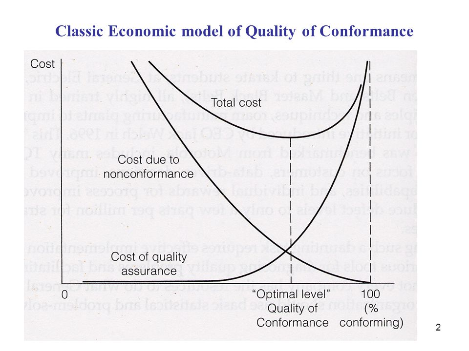 Classic Economic model of Quality of Conformance