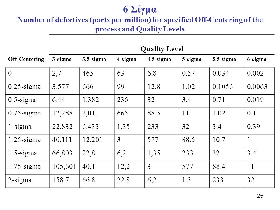 6 Σίγμα Number of defectives (parts per million) for specified Off-Centering of the process and Quality Levels