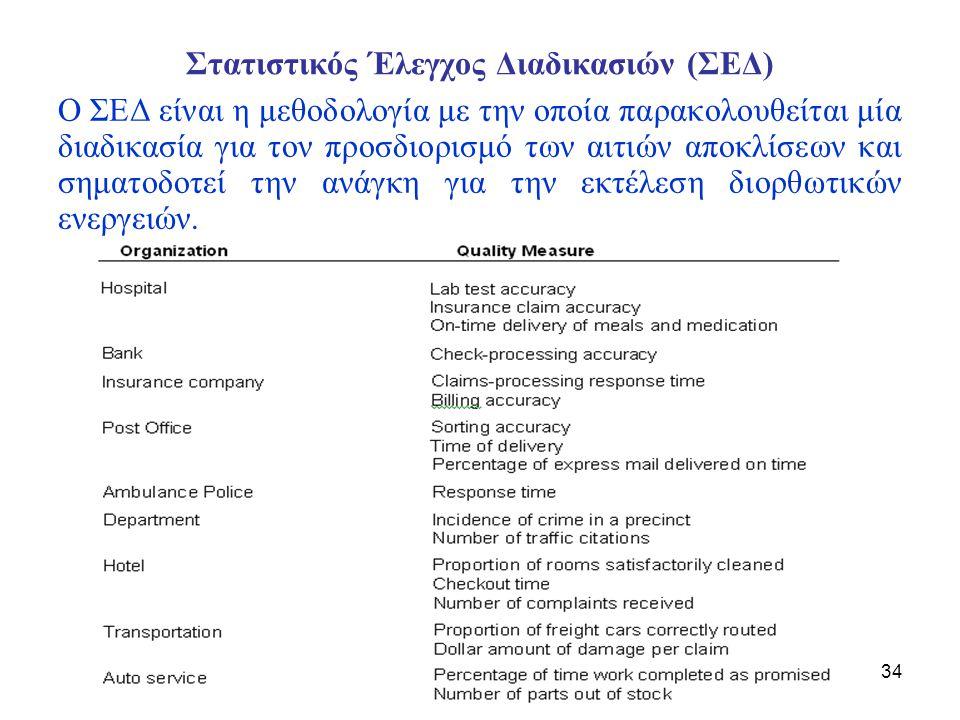 Στατιστικός Έλεγχος Διαδικασιών (ΣΕΔ)