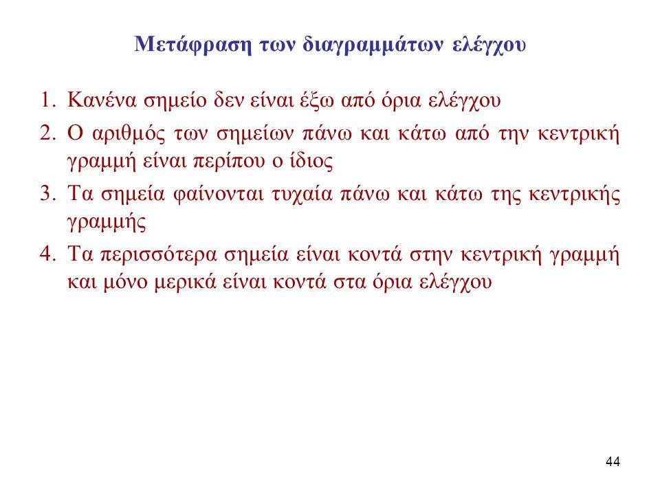 Μετάφραση των διαγραμμάτων ελέγχου