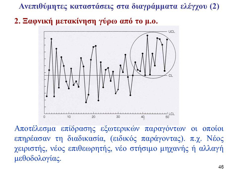 Ανεπιθύμητες καταστάσεις στα διαγράμματα ελέγχου (2)