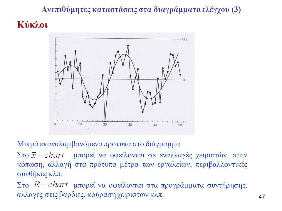 Ανεπιθύμητες καταστάσεις στα διαγράμματα ελέγχου (3)