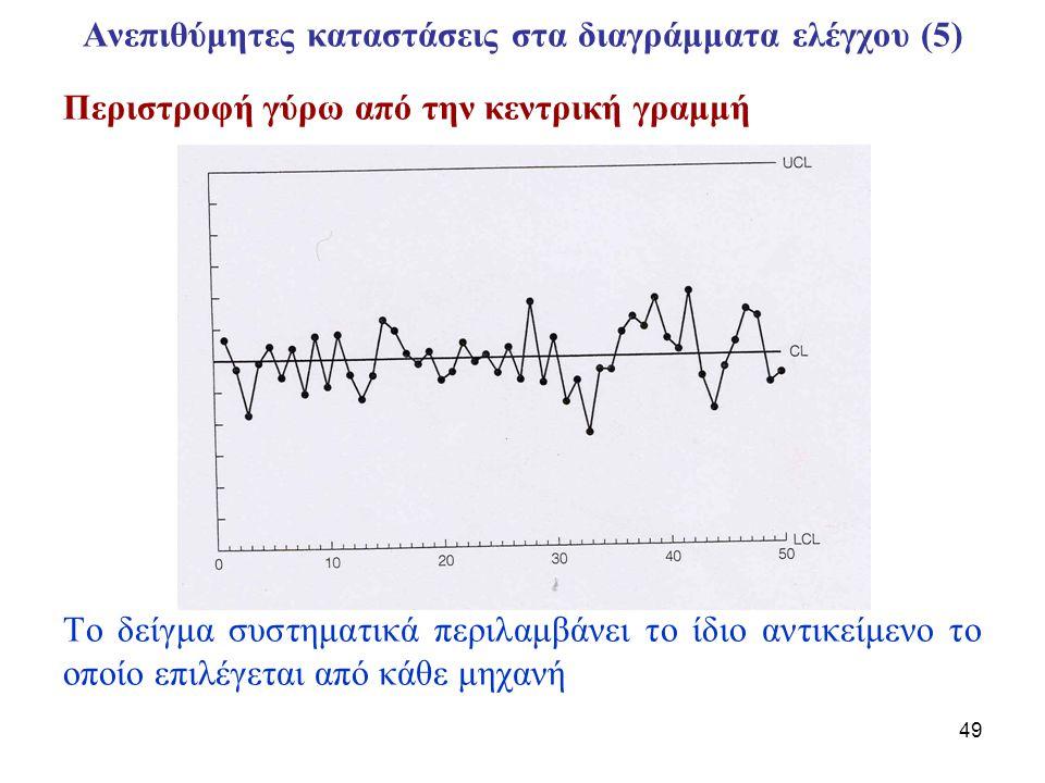 Ανεπιθύμητες καταστάσεις στα διαγράμματα ελέγχου (5)