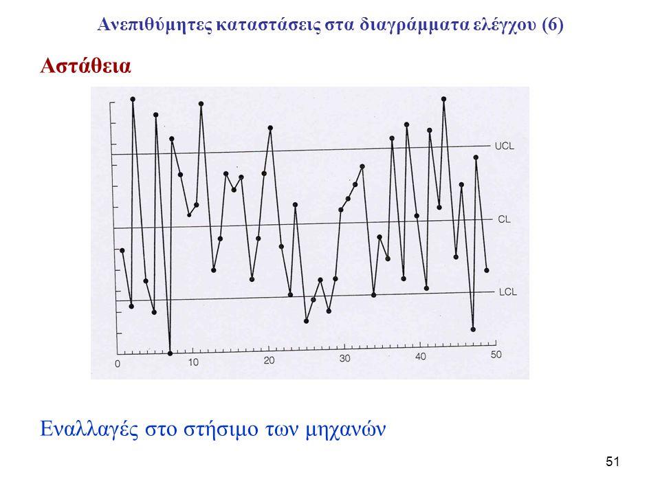 Ανεπιθύμητες καταστάσεις στα διαγράμματα ελέγχου (6)
