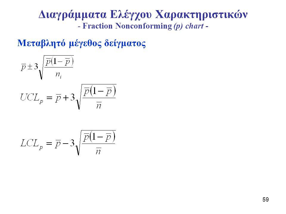 Διαγράμματα Ελέγχου Χαρακτηριστικών - Fraction Nonconforming (p) chart -