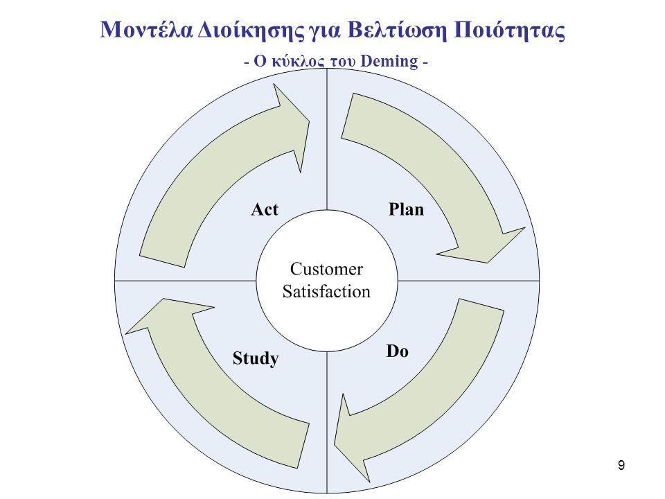 Μοντέλα Διοίκησης για Βελτίωση Ποιότητας - Ο κύκλος του Deming -