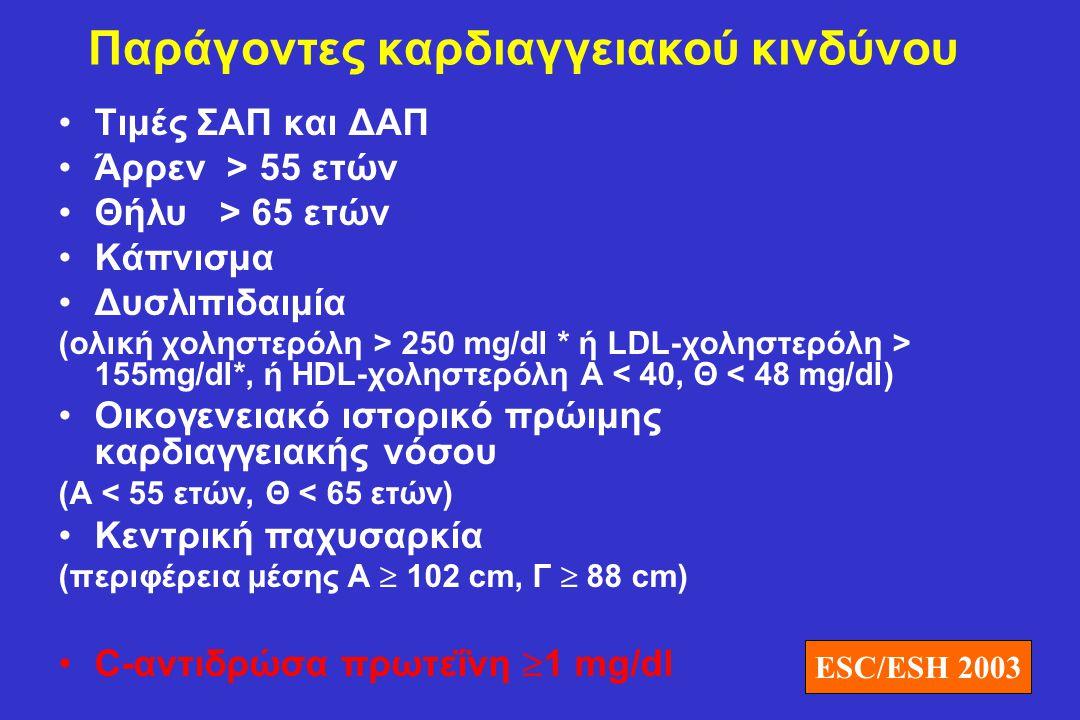 Παράγοντες καρδιαγγειακού κινδύνου