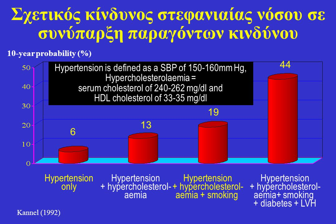 Σχετικός κίνδυνος στεφανιαίας νόσου σε συνύπαρξη παραγόντων κινδύνου