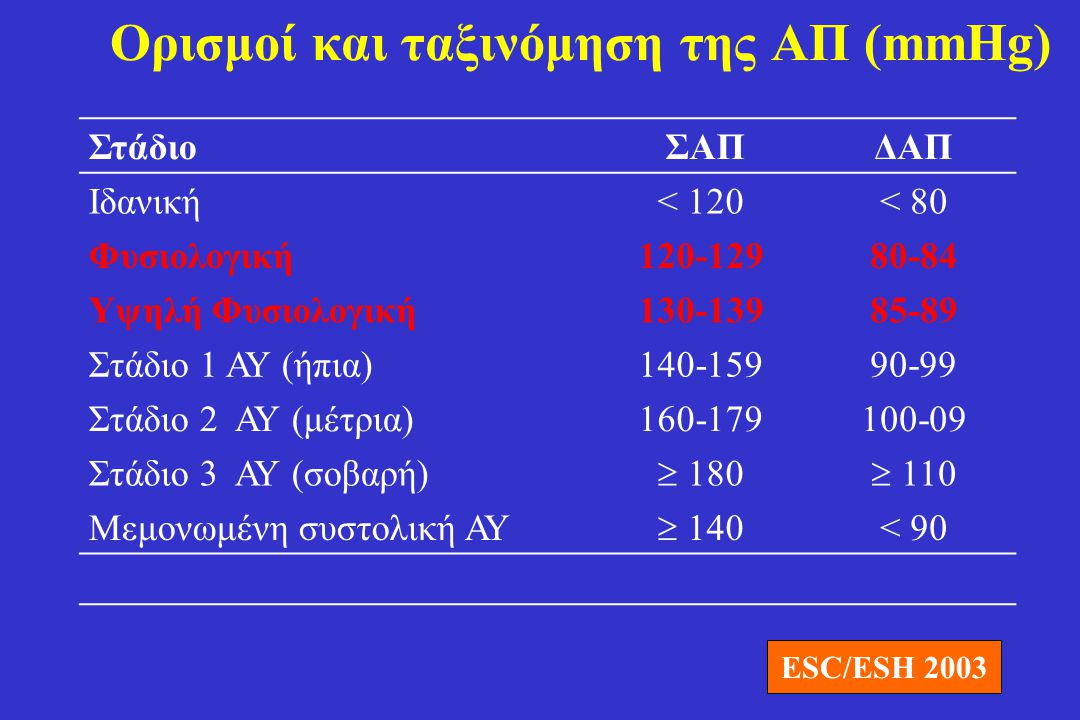 Ορισμοί και ταξινόμηση της ΑΠ (mmHg)