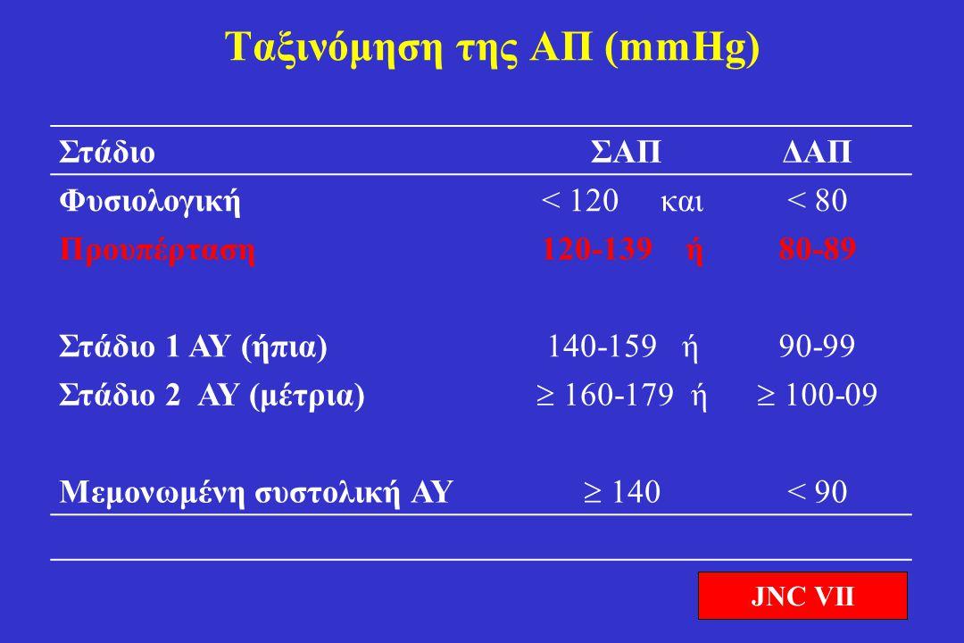 Ταξινόμηση της ΑΠ (mmHg)