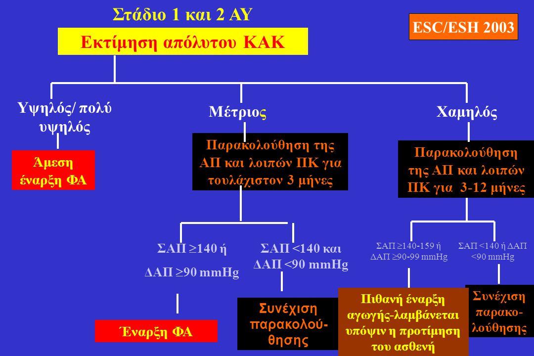 Στάδιο 1 και 2 ΑΥ Εκτίμηση απόλυτου ΚΑΚ