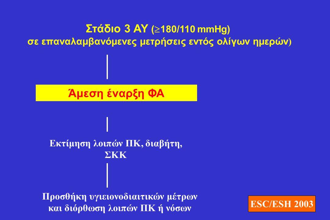 Στάδιο 3 ΑΥ (180/110 mmHg) Άμεση έναρξη ΦΑ