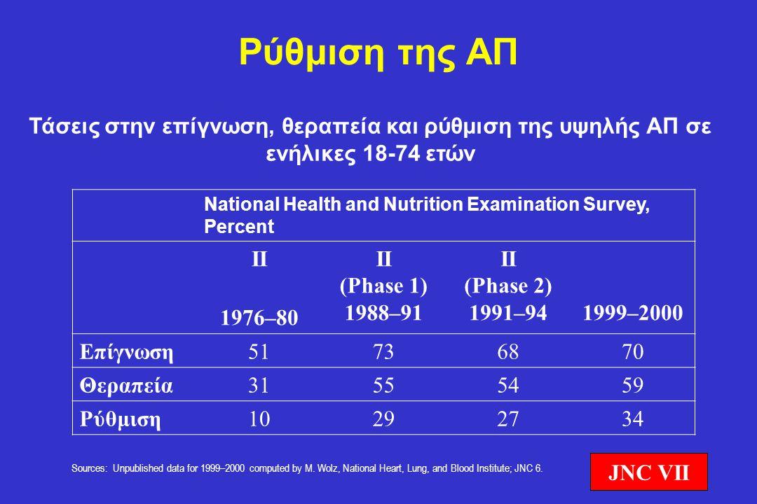 Ρύθμιση της ΑΠ Τάσεις στην επίγνωση, θεραπεία και ρύθμιση της υψηλής ΑΠ σε ενήλικες 18-74 ετών.