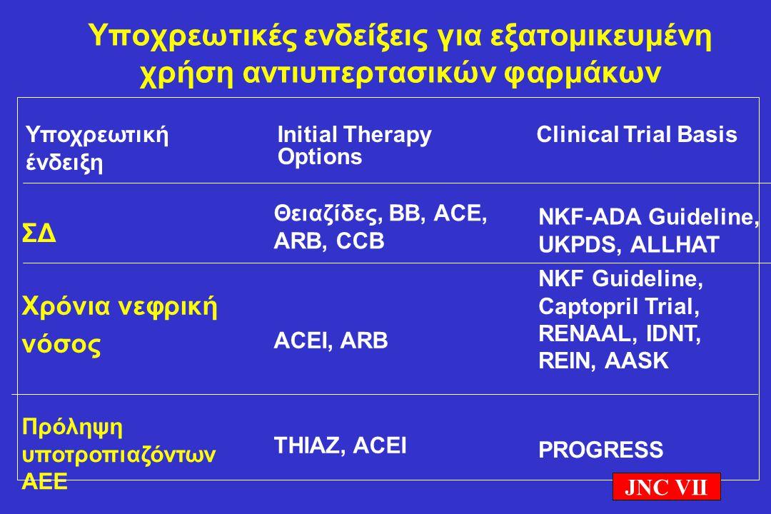 Υποχρεωτικές ενδείξεις για εξατομικευμένη χρήση αντιυπερτασικών φαρμάκων